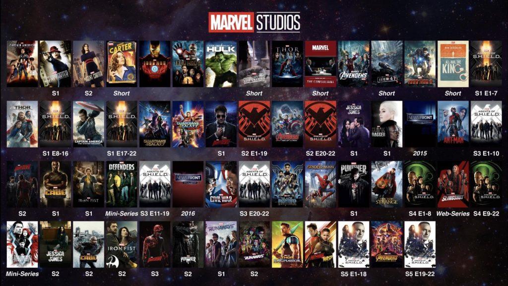 Хронология киновселенной Marvel